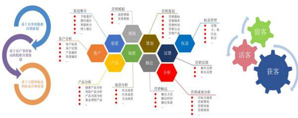 """科技赋能金融营销:宇信推出微服务架构""""千人千面""""营销平台"""