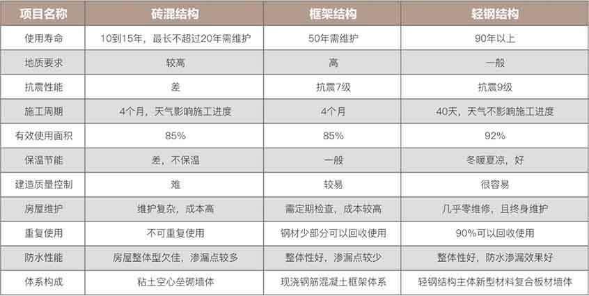 广东轻钢别墅多少钱一平