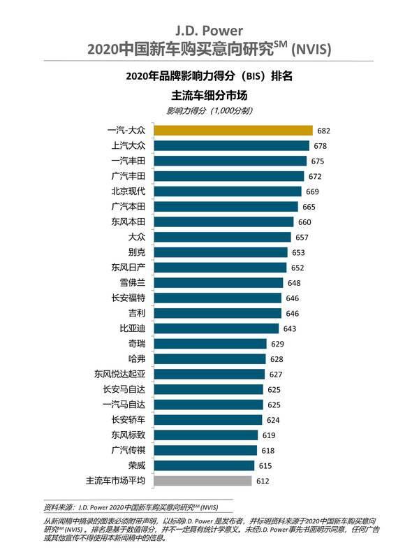 J.D. Power 2020中国新车购买意向研究 (NVIS) 品牌影响力得分(BIS)排名 -- 主流车细分市场