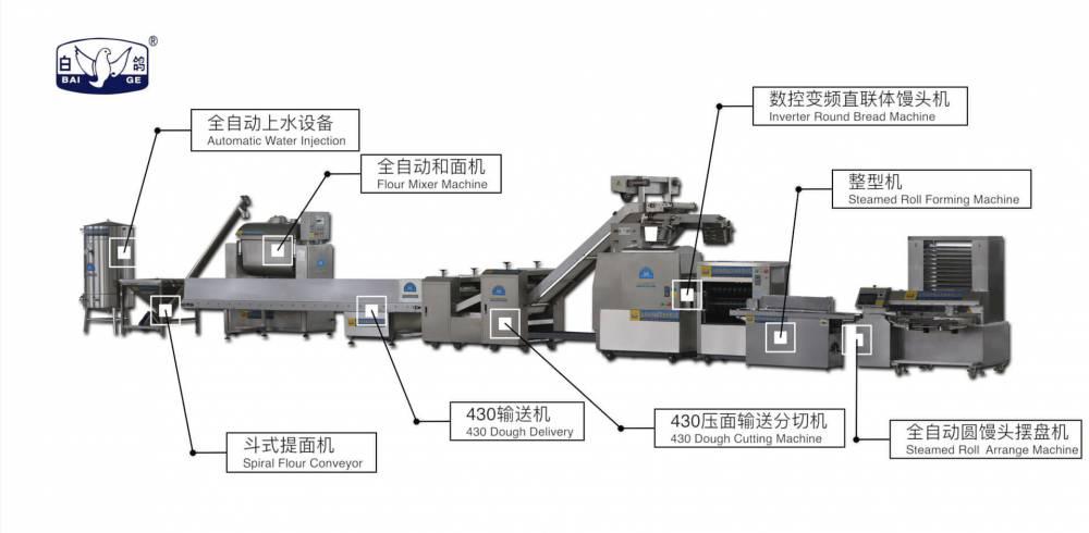 白鴿廠家直銷430型智能仿手工圓饅頭生產線