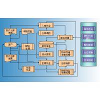 供应河南郑州WMS条码仓储软件|WMS系统|WMS物流仓储系统|河南物流软件