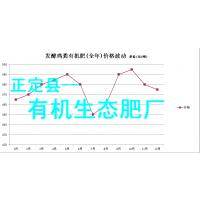 代销!_有机肥价格_有机肥品牌-正定县有机生态肥厂