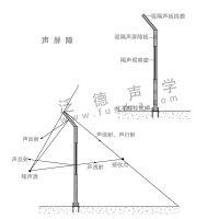 罗茨风机声屏障 罗茨风机隔声屏障