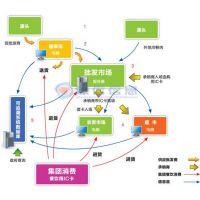 农产品批发市场信息采集发布平台