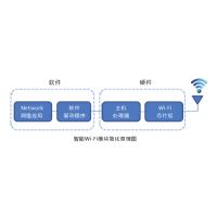 家用智能锁方案公司,思格软件提供Wi-Fi门锁无线方案