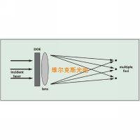 激光分束镜的原理 多光点分光镜的原理 分离角和杂散光分析