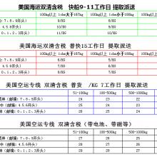 广州 深圳 香港 上海 厦门到美国空派 海派 铁路 FBA双清 快递 含税包税专线