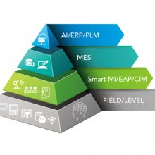 Chroma/致茂台湾Model SajetMES 制造资讯系统