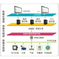 北京爱博精电AcuEMS 能源管理系统,应用领域广泛!