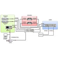 rflight/纳特NTPIM-0727S异频多阶互调测试系统
