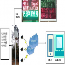 负氧离子检测 大气负离子检测仪 空气质量系统 包安装项目