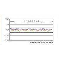 等效回路分析软件IM9000 日本HIOKI/日置 IM9000