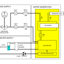 HUMISYS XR(扩展范围)温湿度发生器 RH变送器 开放式设计 INSTRUQUEST