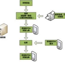 深圳 条码防错软件 提供企业效率 实现自动化扫描 深圳条码管理软件定制开发