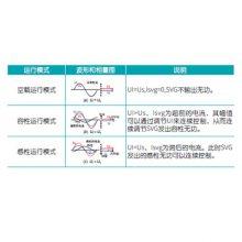 供应北京爱博精电AcuSVG 840 有源静止无功发生器,应用领域广泛