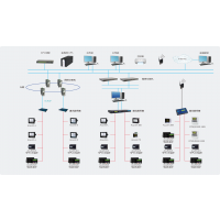 供应爱博精电AcuSys 电力监控系统,支持第三方智能化设备无缝接入