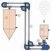 组合式不锈钢管链提升机 粉料用盘片输送机
