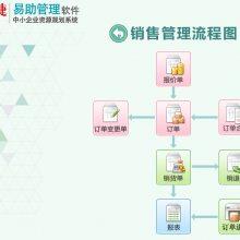 苏州中小企业ERP软件,易助ERP销售管理系统