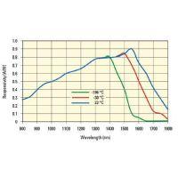 Newport/纽波特CONEX 位置感应探测器800-1700 nm
