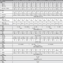 AMETEK/阿美特克美国SLM DC低功率双通道程控负载