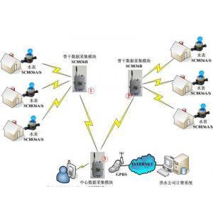 商场远程抄表系统