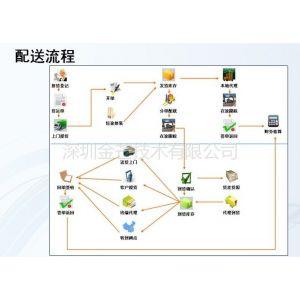供应热销 仓储管理/货代管理/第三方物流管理/物流ERP管理软件