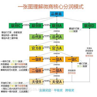 LI54368 微信二维码防伪及 一物一码大数据营销系统开发定制