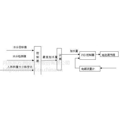 东方测控水分自动化控制系统