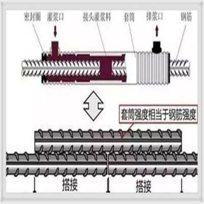 钢筋连接用套筒灌浆料,钢筋连接套筒灌浆料|