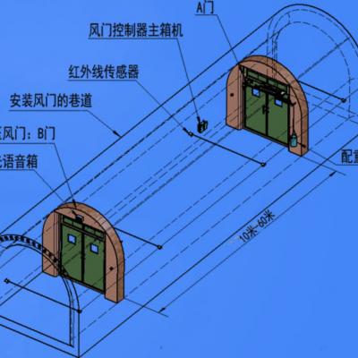 永寿竹胶板正反向风门供应