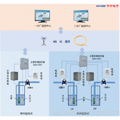 智慧供水生产调度系统———水源井群控制系统在大厂城乡供水总公司的应用