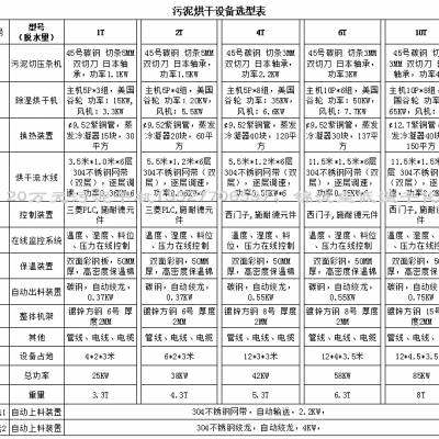 广东锦泷皇JLH-HGJ01污泥烘干设备选型表