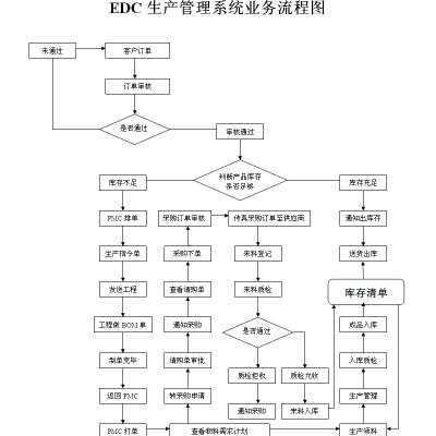 企业的管理系统 EDC生产管理系统简单实用的erp是生产企业的好帮手
