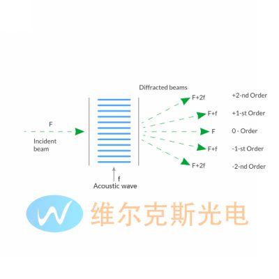 ElentA公司 TeO2棱镜 氧化碲光束位移器 光束偏振器