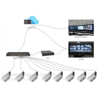 智慧社区管理平台高空抛物监测系统高空坠物摄像头环境监测设备