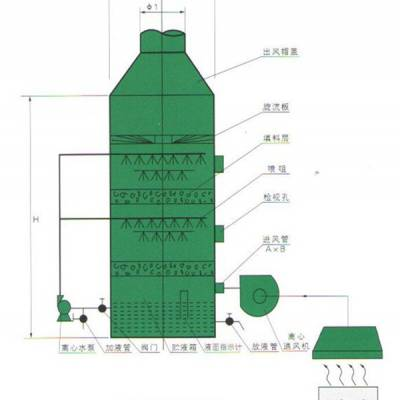废气喷淋塔品牌-安徽废气喷淋塔-河北宝顺成科技
