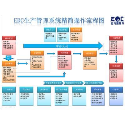 生产计划(含物料bom)及成本管理系统 复杂问题简单化是深圳宏拓新软件的显著优势