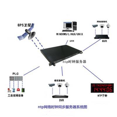 西藏GPS时钟监控网管 诚信服务 成都可为科技供应