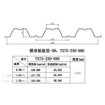 新之杰承担武汉安世达2#厂房YXB75-230-690开口楼承板生产任务