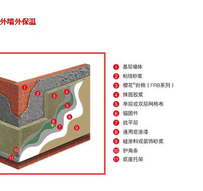 外墙岩棉板厂家-冠华森岩棉厂(在线咨询)-外墙岩棉板