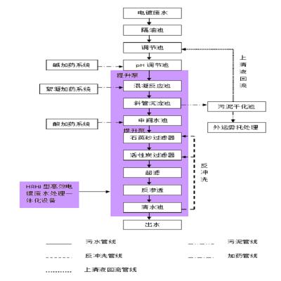 山西古交环润环境HR-2.0型多功能晋城电镀污水处理设备保质保量
