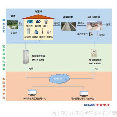 广西灌区农业综合改革信息化改造项目经验分享