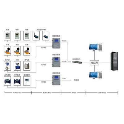 三水智能化(图)-能耗监测系统原理-莱芜能耗监测系统