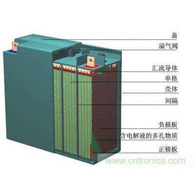 冠通蓄电池现货供应12v系列大全