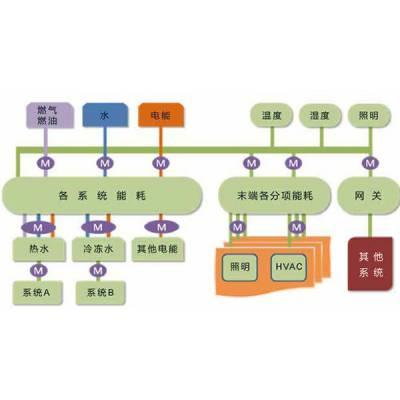 企业能源监测管理系统-三水智能化(在线咨询)-临沂能源监测