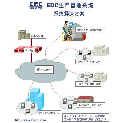 仓库erp进销存 简单好用的进销存软件EDC管理系统